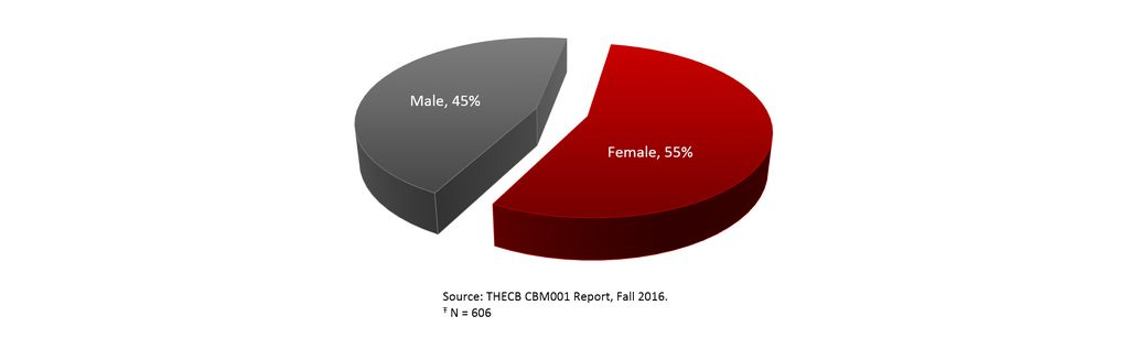 Total Enrollment by Gender, Fall 2016