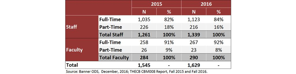 Faculty and Staff by FTE, Fall 2015-16