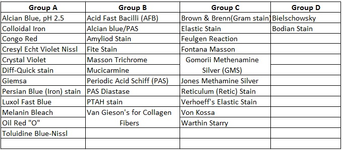 stain groups